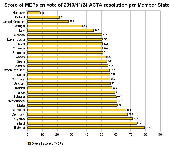 Score per Member State