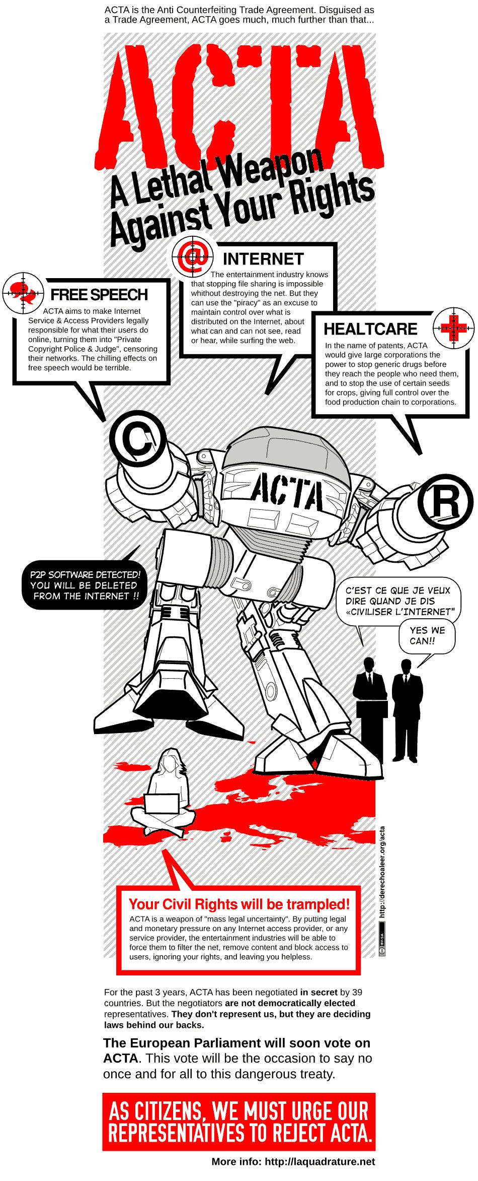 ACTA Infografik