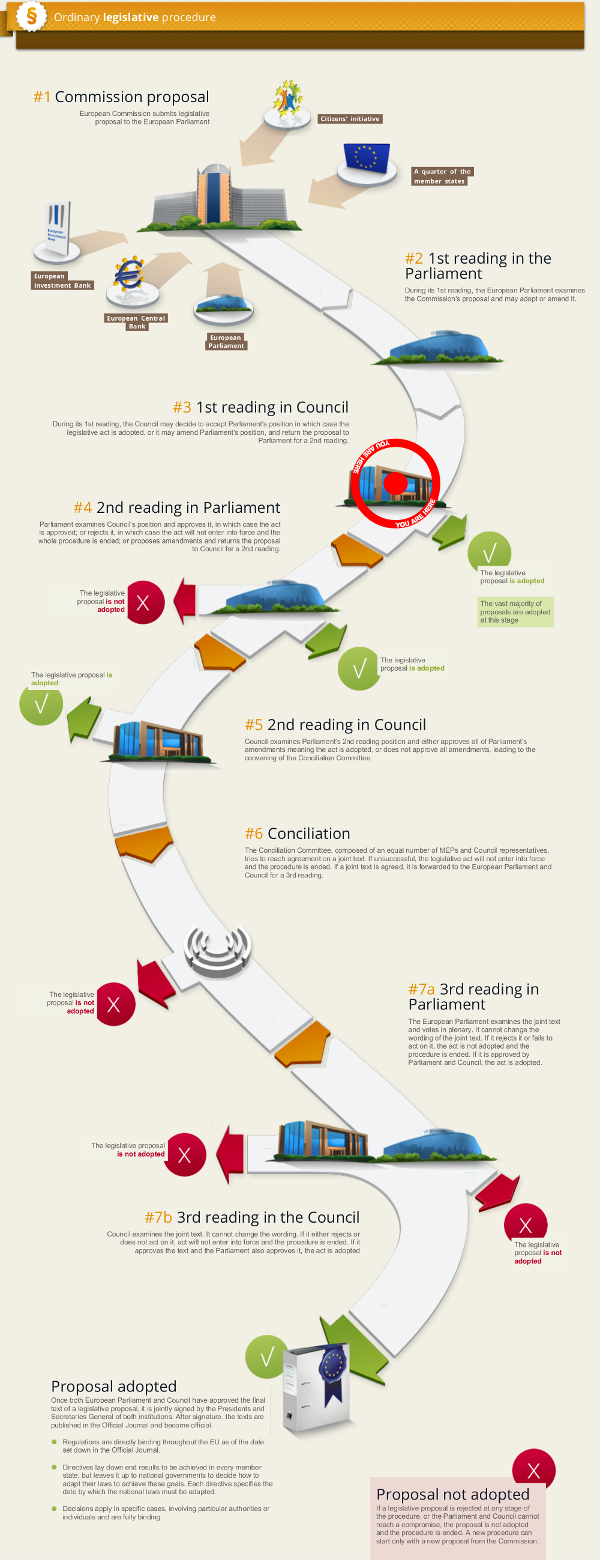 The European Legislative Procedure