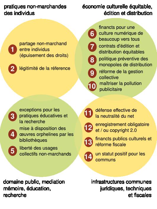 Schéma d'ensemble des propositions