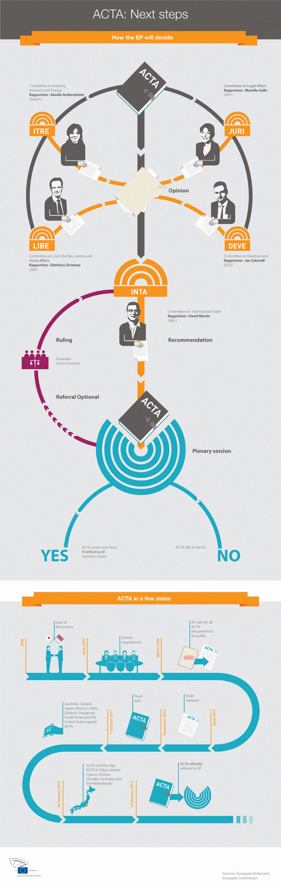 20120306-Infographie_procedure_ACTA_PE.jpg